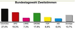 Ergebnisse der Juniorwahl 2017