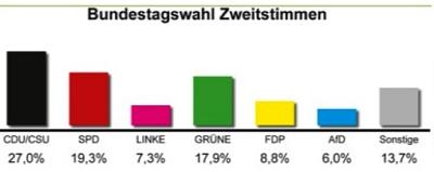 IGS Nienburg beteiligt sich an der Juniorwahl zum Bundestag